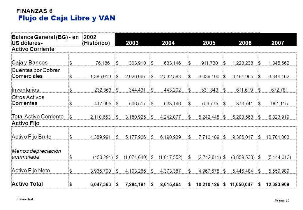 Página 12 Flavio Graf FINANZAS 6 Flujo de Caja Libre y VAN Balance General (BG) - en US dólares- 2002 (Histórico)20032004200520062007 Activo Corriente