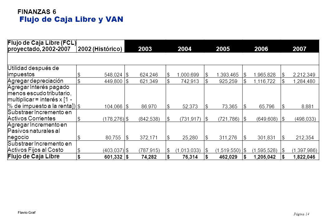 Página 14 Flavio Graf FINANZAS 6 Flujo de Caja Libre y VAN Flujo de Caja Libre (FCL) proyectado, 2002-2007 2002 (Histórico)20032004200520062007 Utilid