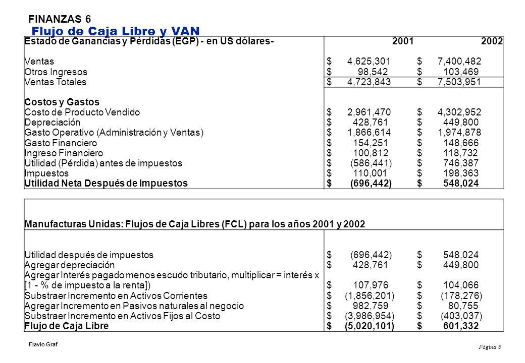 Página 9 Flavio Graf FINANZAS 6 Flujo de Caja Libre y VAN Manufacturas Unidas Ratios Todos los ratios son expresados como porcentaje de las ventas a menos que esté indicado de otra manera 20012002 Cuentas por Cobrar Comerciales27.1%18.5% Inventarios4.0%3.1% Otros Activos Corrientes8.5%5.6% Activos Fijos como % de las ventas84.4%58.5% Adiciones en activos fijos como % del incremento en ventas14.5% ejemplo: si aumento las ventas en 100,000 y mi activo fijo aumenta en 50,000, significa 50/100=50%) Cuentas por Pagar Diversas19.2%12.8% Impuesto por pagar (de la cuenta del pasivo, como % de impuestos pagaderos del EGP )21.1%23.1% Otras cuentas pasivas1.1%0.8% Costo de Ventas (Costo de Producto Vendido)62.7%57.3% Gastos Operativos (Administración y Ventas)39.5%26.3% Impuesto a la renta pagadero (del EGP) (como % de utilidades antes de impuestos)-18.8%26.6% Depreciación como porcentaje de la Depreciación Neta de cierre del periodo12.05%11.43% Gasto Financiero (como % de la deuda que conlleva intereses)11.46%11.75% Ingreso Financiero (como % de los saldos de caja)7.88%8.57% Caja como % de ventas1.9%1.0%