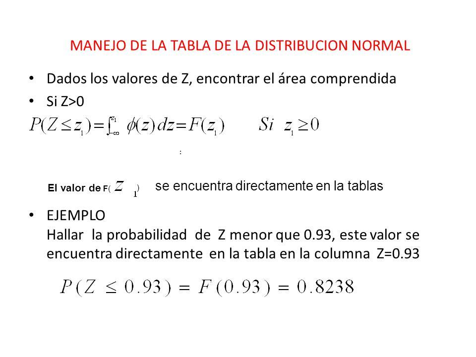 MANEJO DE LA TABLA DE LA DISTRIBUCION NORMAL Dados los valores de Z, encontrar el área comprendida Si Z>0 EJEMPLO Hallar la probabilidad de Z menor qu