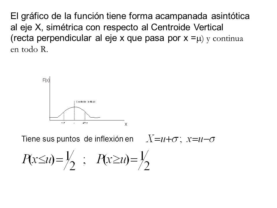 El gráfico de la función tiene forma acampanada asintótica al eje X, simétrica con respecto al Centroide Vertical (recta perpendicular al eje x que pa