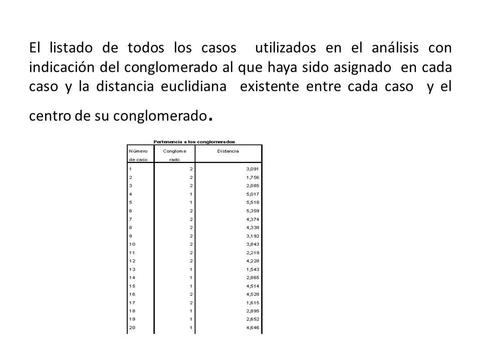 El listado de todos los casos utilizados en el análisis con indicación del conglomerado al que haya sido asignado en cada caso y la distancia euclidia
