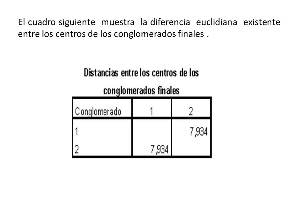 El cuadro siguiente muestra la diferencia euclidiana existente entre los centros de los conglomerados finales.