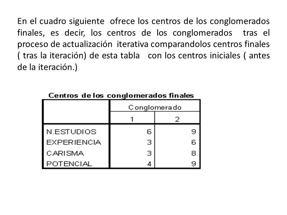 En el cuadro siguiente ofrece los centros de los conglomerados finales, es decir, los centros de los conglomerados tras el proceso de actualización it