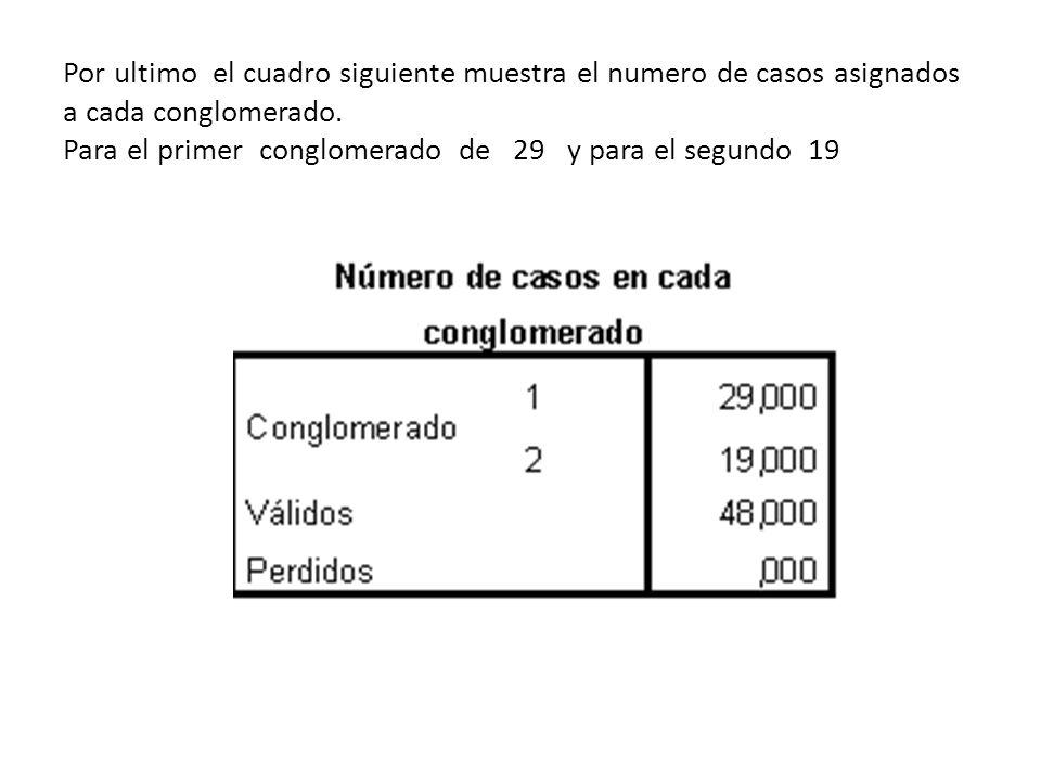 Por ultimo el cuadro siguiente muestra el numero de casos asignados a cada conglomerado. Para el primer conglomerado de 29 y para el segundo 19