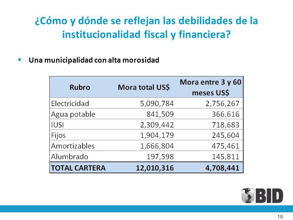 ¿Cómo y dónde se reflejan las debilidades de la institucionalidad fiscal y financiera.