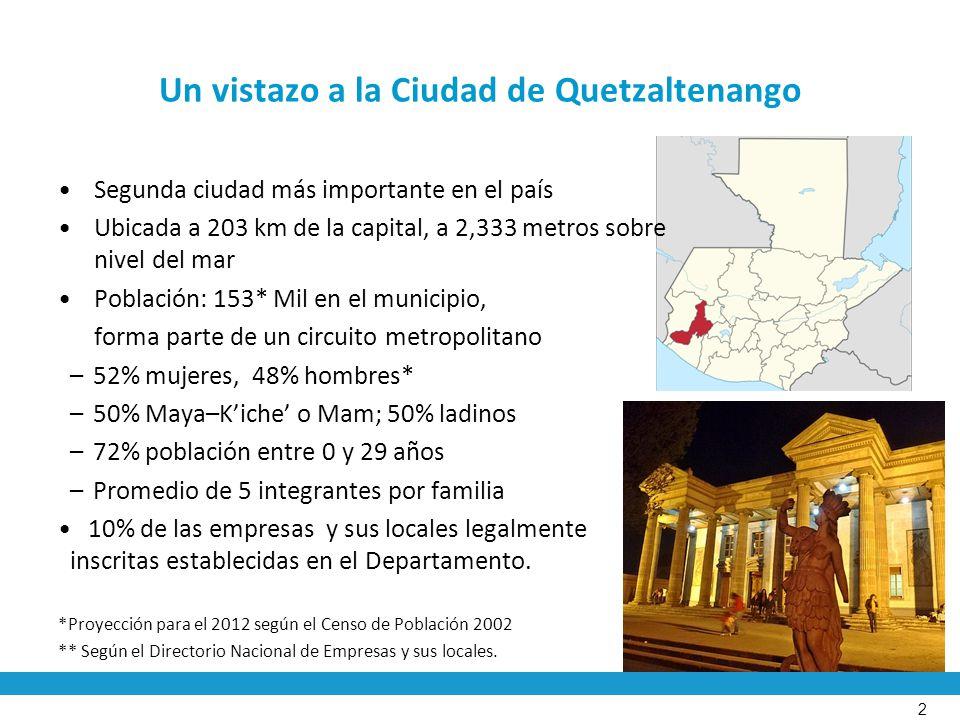Un vistazo a la Ciudad de Quetzaltenango Segunda ciudad más importante en el país Ubicada a 203 km de la capital, a 2,333 metros sobre nivel del mar Población: 153* Mil en el municipio, forma parte de un circuito metropolitano –52% mujeres, 48% hombres* –50% Maya–Kiche o Mam; 50% ladinos –72% población entre 0 y 29 años –Promedio de 5 integrantes por familia 10% de las empresas y sus locales legalmente inscritas establecidas en el Departamento.