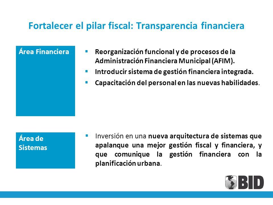 Reorganización funcional y de procesos de la Administración Financiera Municipal (AFIM).