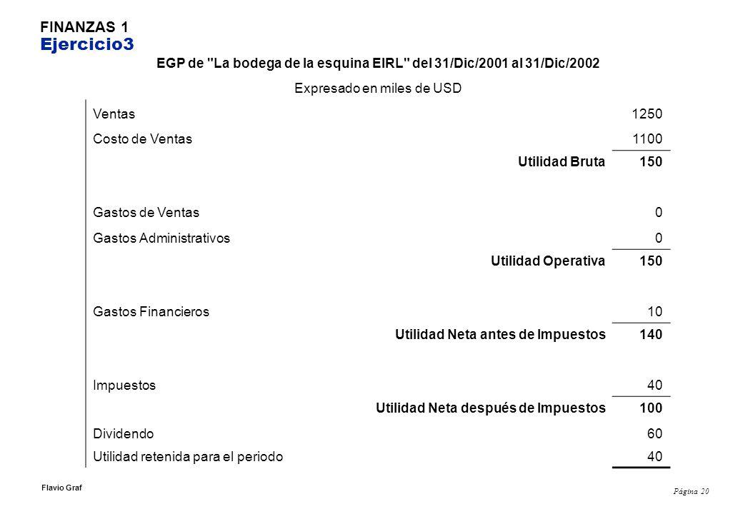 Página 20 Flavio Graf FINANZAS 1 Ejercicio3 EGP de La bodega de la esquina EIRL del 31/Dic/2001 al 31/Dic/2002 Expresado en miles de USD Ventas1250 Costo de Ventas1100 Utilidad Bruta150 Gastos de Ventas0 Gastos Administrativos0 Utilidad Operativa150 Gastos Financieros10 Utilidad Neta antes de Impuestos140 Impuestos40 Utilidad Neta después de Impuestos100 Dividendo60 Utilidad retenida para el periodo40