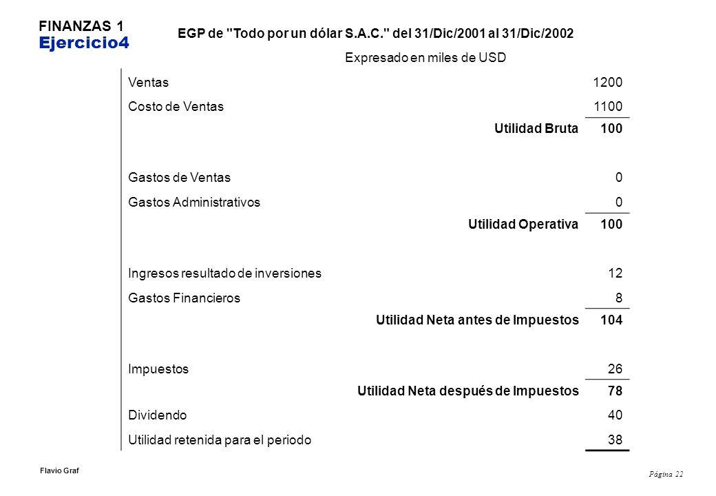 Página 22 Flavio Graf FINANZAS 1 Ejercicio4 EGP de Todo por un dólar S.A.C. del 31/Dic/2001 al 31/Dic/2002 Expresado en miles de USD Ventas1200 Costo de Ventas1100 Utilidad Bruta100 Gastos de Ventas0 Gastos Administrativos0 Utilidad Operativa100 Ingresos resultado de inversiones12 Gastos Financieros8 Utilidad Neta antes de Impuestos104 Impuestos26 Utilidad Neta después de Impuestos78 Dividendo40 Utilidad retenida para el periodo38