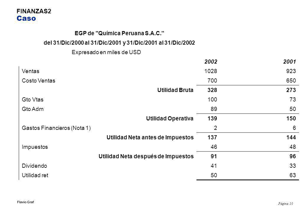 Página 10 Flavio Graf FINANZAS2 Caso EGP de Química Peruana S.A.C. del 31/Dic/2000 al 31/Dic/2001 y 31/Dic/2001 al 31/Dic/2002 Expresado en miles de USD 20022001 Ventas1028923 Costo Ventas700650 Utilidad Bruta328273 Gto Vtas10073 Gto Adm8950 Utilidad Operativa139150 Gastos Financieros (Nota 1)26 Utilidad Neta antes de Impuestos137144 Impuestos4648 Utilidad Neta después de Impuestos9196 Dividendo4133 Utilidad ret5063