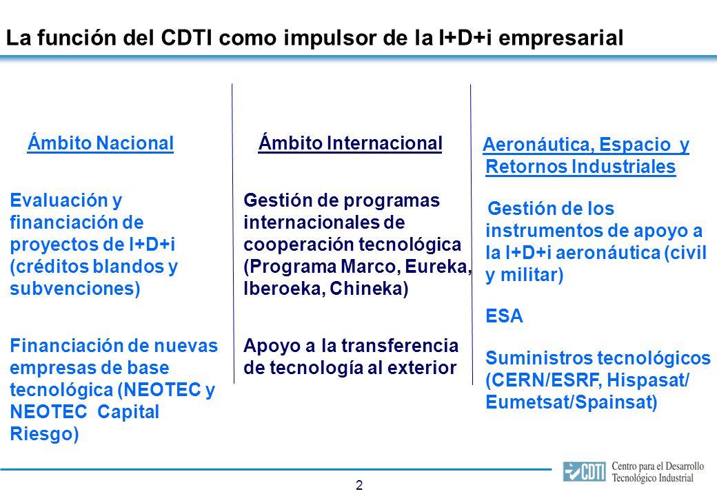 2 Ámbito Nacional Evaluación y financiación de proyectos de I+D+i (créditos blandos y subvenciones) Financiación de nuevas empresas de base tecnológic