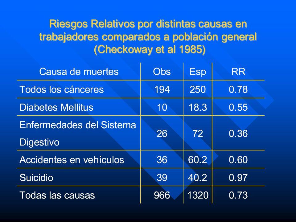 Factores involucrados en el efecto del trabajador sano Selección de miembros saludables a partir de la población fuente Selección de miembros saludabl