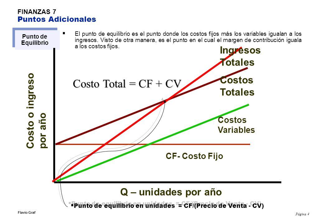 Página 4 Flavio Graf FINANZAS 7 Puntos Adicionales Punto de Equilibrio El punto de equilibrio es el punto donde los costos fijos más los variables igu
