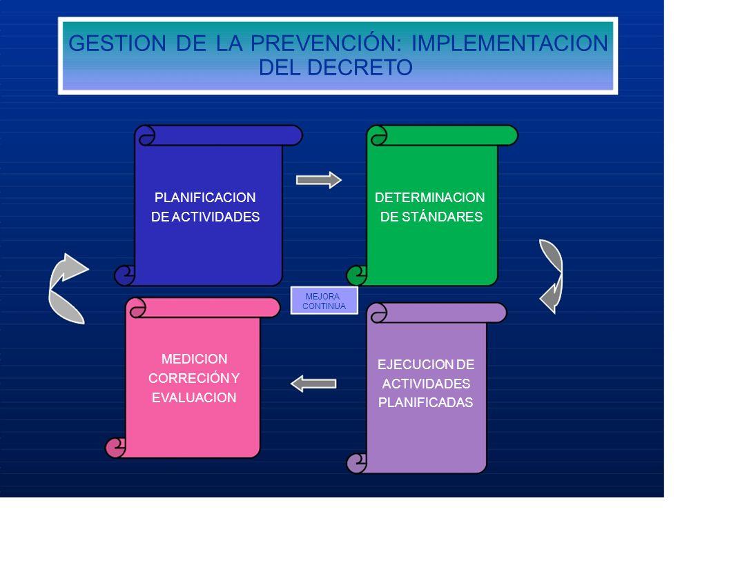 GESTION DE LA PREVENCIÓN: IMPLEMENTACION DEL DECRETO PLANIFICACIONDETERMINACION DE ACTIVIDADESDE STÁNDARES MEJORA CONTINUA MEDICION EJECUCION DE CORRECIÓN Y ACTIVIDADES EVALUACION PLANIFICADAS