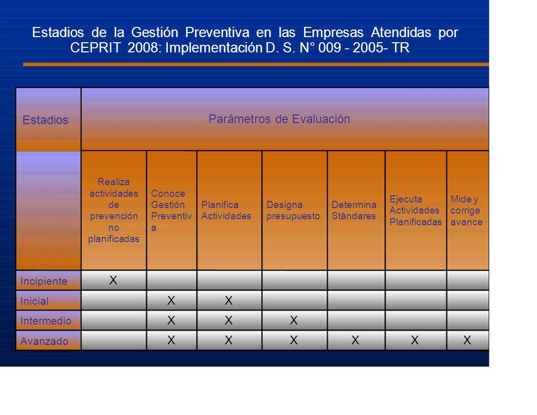 Estadios de la Gestión Preventiva en las Empresas Atendidas por CEPRIT 2008: Implementación D. S. N° 009 - 2005- TR Estadios Parámetros de Evaluación
