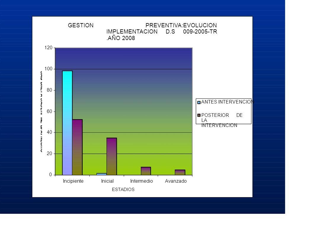 GESTION PREVENTIVA:EVOLUCION IMPLEMENTACION D.S 009-2005-TR.AÑO 2008 120 100 80 ANTES INTERVENCION 60 POSTERIOR DE LA INTERVENCION 40 20 0 IncipienteInicialIntermedioAvanzado ESTADIOS