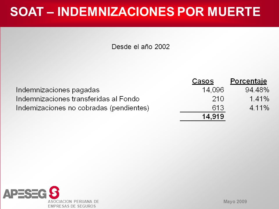Mayo 2009 ASOCIACION PERUANA DE EMPRESAS DE SEGUROS SOAT – INDEMNIZACIONES POR MUERTE Desde el año 2002 (Importes en US$)