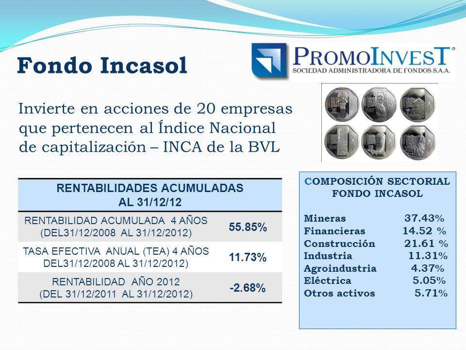 Fondo Incasol Invierte en acciones de 20 empresas que pertenecen al Índice Nacional de capitalización – INCA de la BVL COMPOSICIÓN SECTORIAL FONDO INCASOL Mineras 37.43% Financieras 14.52 % Construcción 21.61 % Industria 11.31% Agroindustria 4.37% Eléctrica 5.05% Otros activos 5.71% RENTABILIDADES ACUMULADAS AL 31/12/12 RENTABILIDAD ACUMULADA 4 AÑOS (DEL31/12/2008 AL 31/12/2012) 55.85% TASA EFECTIVA ANUAL (TEA) 4 AÑOS DEL31/12/2008 AL 31/12/2012) 11.73% RENTABILIDAD AÑO 2012 (DEL 31/12/2011 AL 31/12/2012) -2.68%