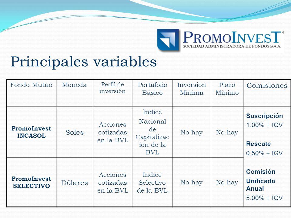 Principales variables Fondo MutuoMoneda Perfil de inversión Portafolio Básico Inversión Mínima Plazo Mínimo Comisiones PromoInvest INCASOL Soles Acciones cotizadas en la BVL Índice Nacional de Capitalizac ión de la BVL No hay Suscripción 1.00% + IGV Rescate 0.50% + IGV Comisión Unificada Anual 5.00% + IGV PromoInvest SELECTIVO Dólares Acciones cotizadas en la BVL Índice Selectivo de la BVL No hay