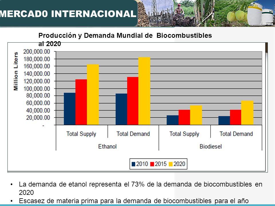 MERCAD0 INTERNACIONAL Producción y Demanda Mundial de Biocombustibles al 2020 La demanda de etanol representa el 73% de la demanda de biocombustibles en 2020 Escasez de materia prima para la demanda de biocombustibles para el año 2020