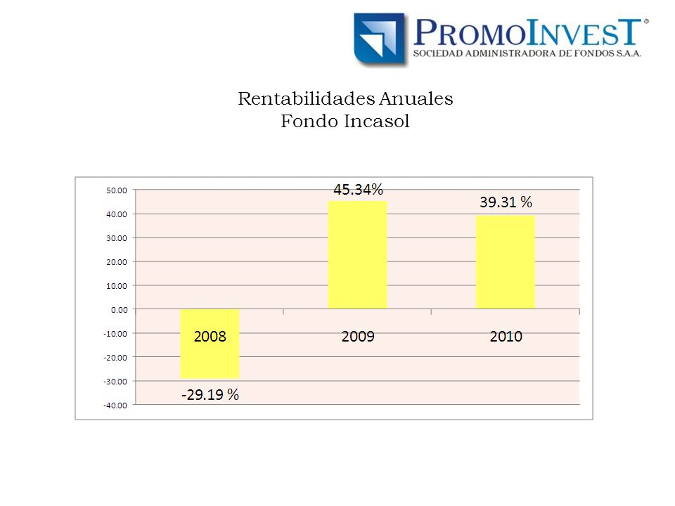 Rentabilidades Anuales Fondo Incasol