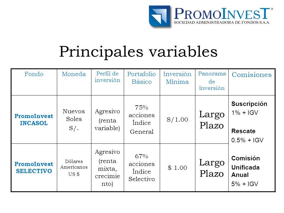 Principales variables FondoMoneda Perfil de inversión Portafolio Básico Inversión Mínima Panorama de Inversión Comisiones PromoInvest INCASOL Nuevos Soles S/.