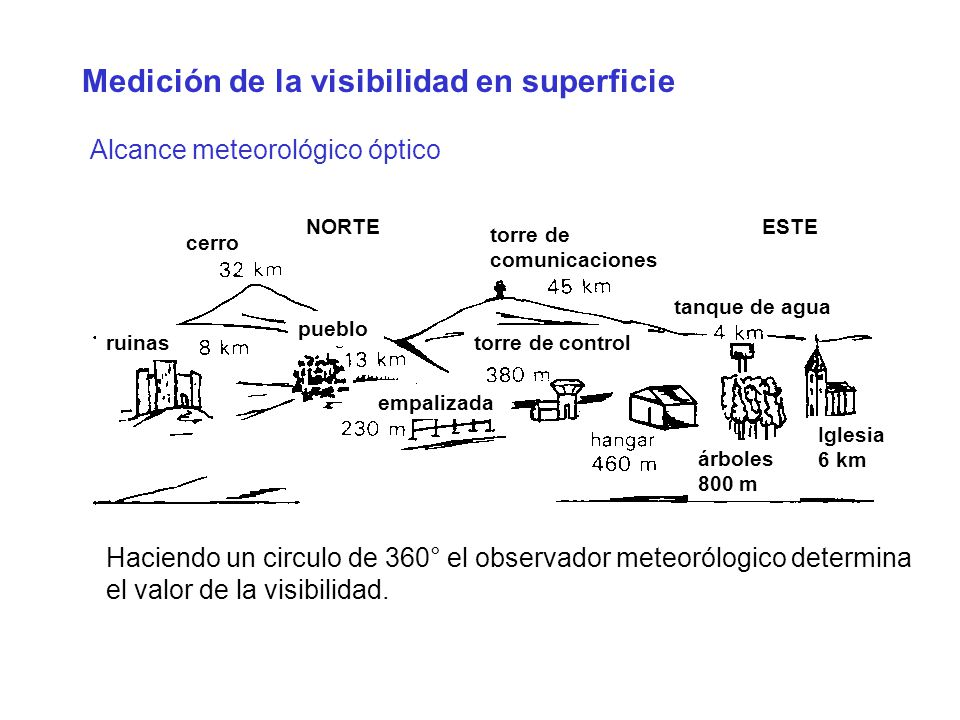 Alcance meteorológico óptico Medición de la visibilidad en superficie Haciendo un circulo de 360° el observador meteorólogico determina el valor de la