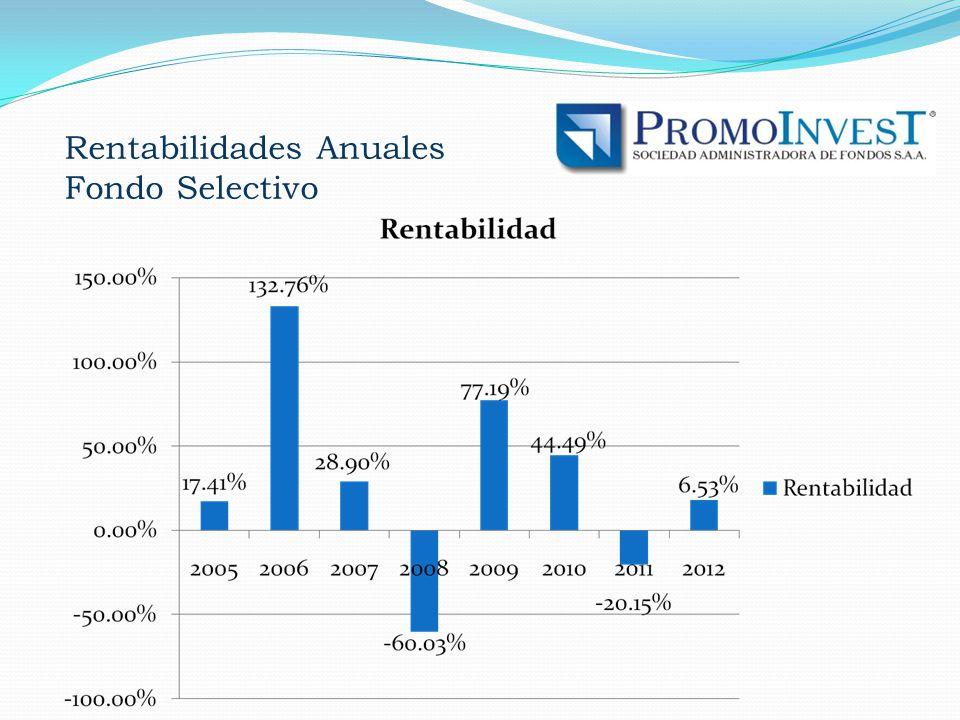 Rentabilidades Anuales Fondo Selectivo