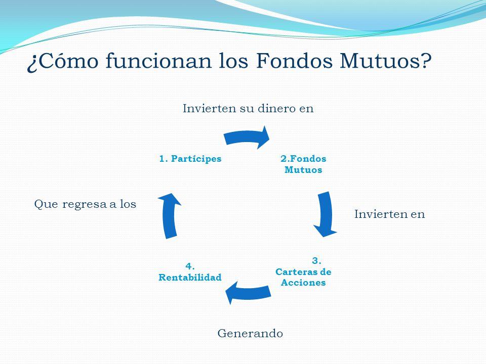 ¿ Cómo funcionan los Fondos Mutuos? 2.Fondos Mutuos 3. Carteras de Acciones 4. Rentabilidad 1. Partícipes Invierten su dinero en Invierten en Generand