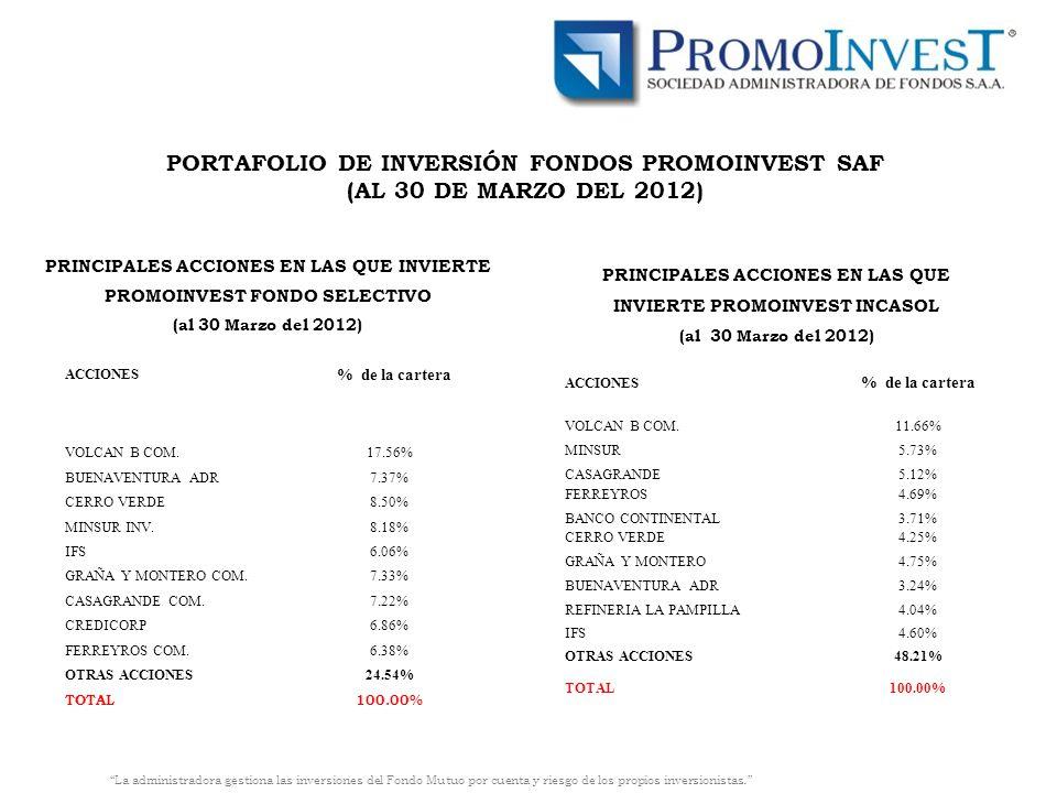 PRINCIPALES ACCIONES EN LAS QUE INVIERTE PROMOINVEST INCASOL (al 30 Marzo del 2012) ACCIONES % de la cartera VOLCAN B COM.11.66% MINSUR5.73% CASAGRANDE5.12% FERREYROS4.69% BANCO CONTINENTAL3.71% CERRO VERDE4.25% GRAÑA Y MONTERO4.75% BUENAVENTURA ADR3.24% REFINERIA LA PAMPILLA4.04% IFS4.60% OTRAS ACCIONES48.21% TOTAL100.00% PRINCIPALES ACCIONES EN LAS QUE INVIERTE PROMOINVEST FONDO SELECTIVO (al 30 Marzo del 2012) ACCIONES % de la cartera VOLCAN B COM.17.56% BUENAVENTURA ADR7.37% CERRO VERDE8.50% MINSUR INV.8.18% IFS6.06% GRAÑA Y MONTERO COM.7.33% CASAGRANDE COM.7.22% CREDICORP6.86% FERREYROS COM.6.38% OTRAS ACCIONES24.54% TOTAL100.00% PORTAFOLIO DE INVERSIÓN FONDOS PROMOINVEST SAF (AL 30 DE MARZO DEL 2012) La administradora gestiona las inversiones del Fondo Mutuo por cuenta y riesgo de los propios inversionistas.