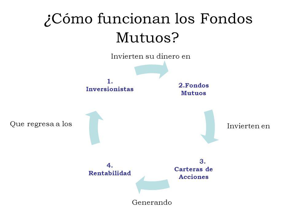 ¿ Cómo funcionan los Fondos Mutuos.2.Fondos Mutuos 3.
