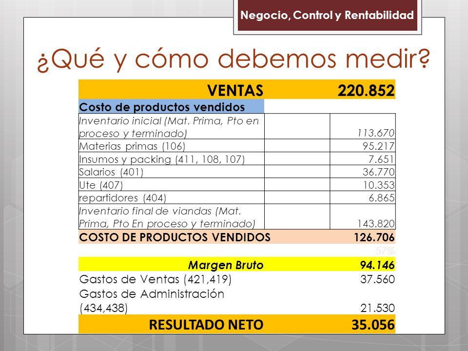 Negocio, Control y Rentabilidad ¿Qué y cómo debemos medir? VENTAS 220.852 Costo de productos vendidos Inventario inicial (Mat. Prima, Pto en proceso y