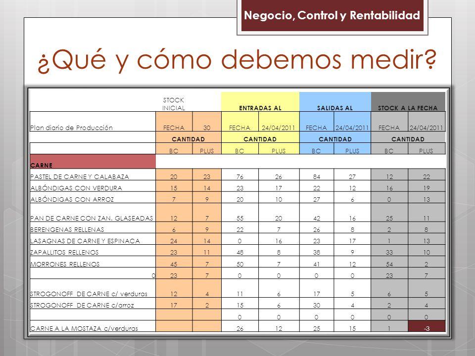 Negocio, Control y Rentabilidad STOCK INICIAL ENTRADAS ALSALIDAS ALSTOCK A LA FECHA Plan diario de ProducciónFECHA30FECHA24/04/2011FECHA24/04/2011FECHA24/04/2011 CANTIDAD BCPLUSBCPLUSBCPLUSBCPLUS CARNE PASTEL DE CARNE Y CALABAZA2023762684271222 ALBÓNDIGAS CON VERDURA1514231722121619 ALBÓNDIGAS CON ARROZ792010276013 PAN DE CARNE CON ZAN.