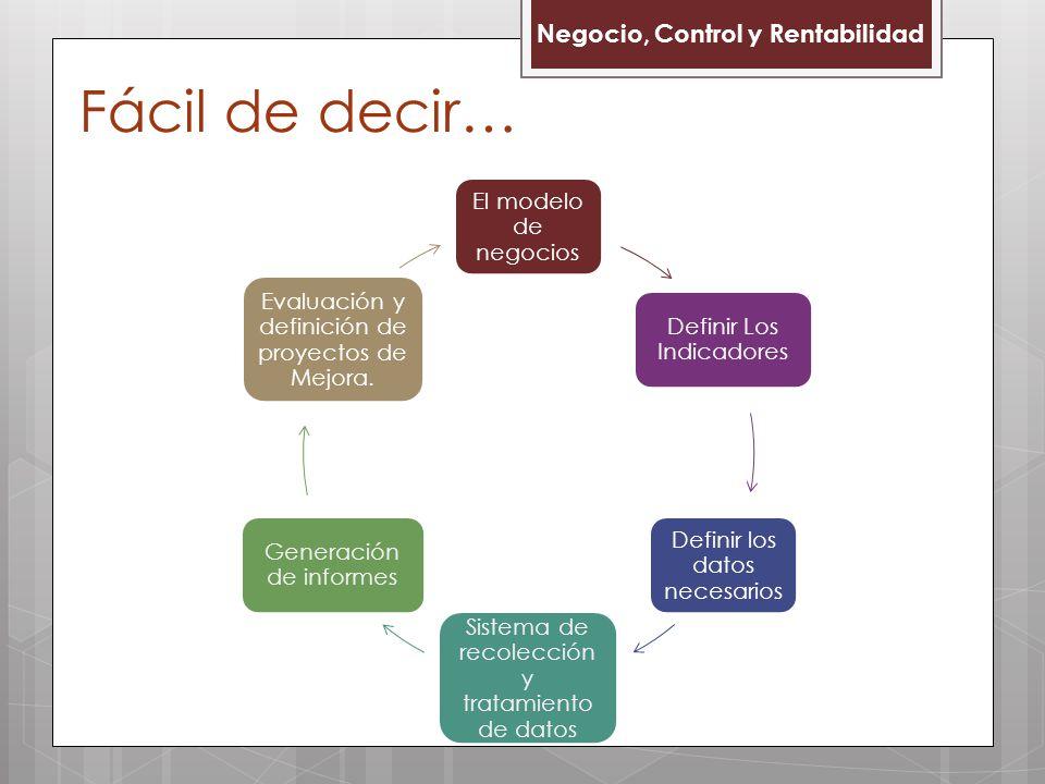 Negocio, Control y Rentabilidad Fácil de decir… El modelo de negocios Definir Los Indicadores Definir los datos necesarios Sistema de recolección y tr