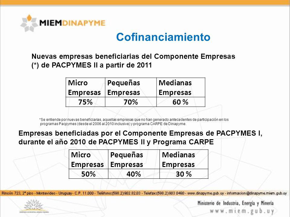 Cofinanciamiento Nuevas empresas beneficiarias del Componente Empresas (*) de PACPYMES II a partir de 2011 Micro Empresas Pequeñas Empresas Medianas Empresas 75%70%60 % *Se entiende por nuevas beneficiarias, aquellas empresas que no han generado antecedentes de participación en los programas Pacpymes (desde el 2006 al 2010 inclusive) y programa CARPE de Dinapyme.
