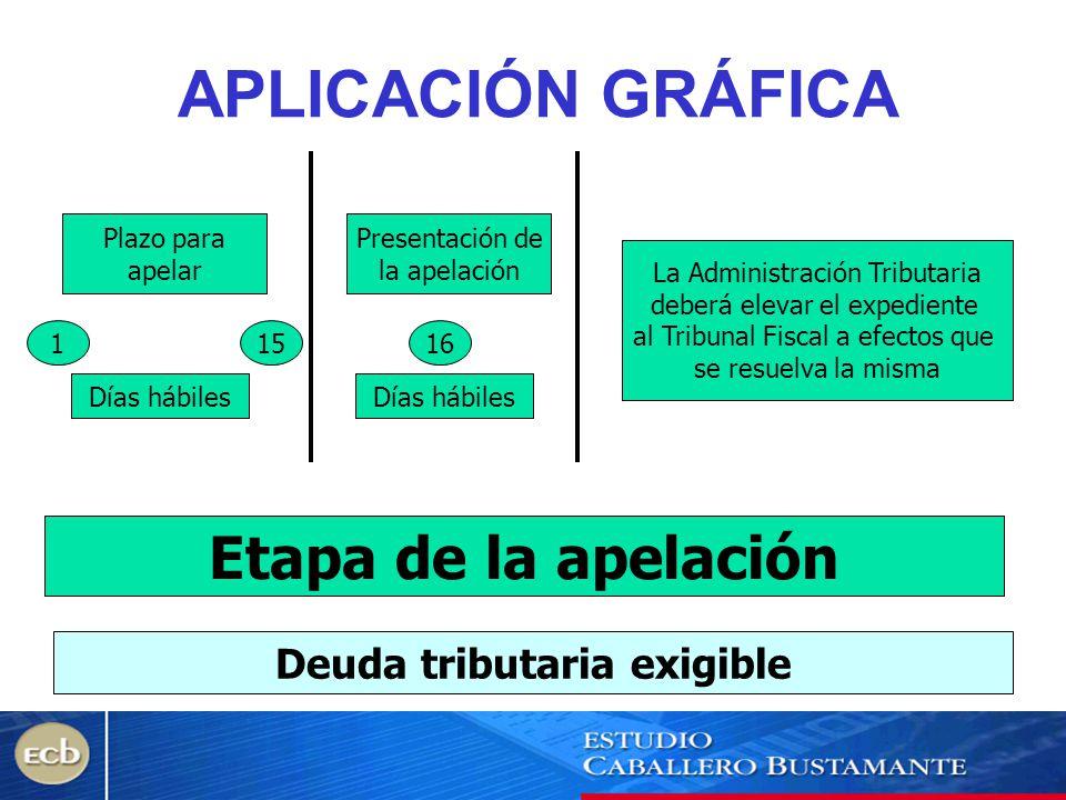 APLICACIÓN GRÁFICA Plazo para apelar 115 Días hábiles Presentación de la apelación 16 Etapa de la apelación Días hábiles La Administración Tributaria