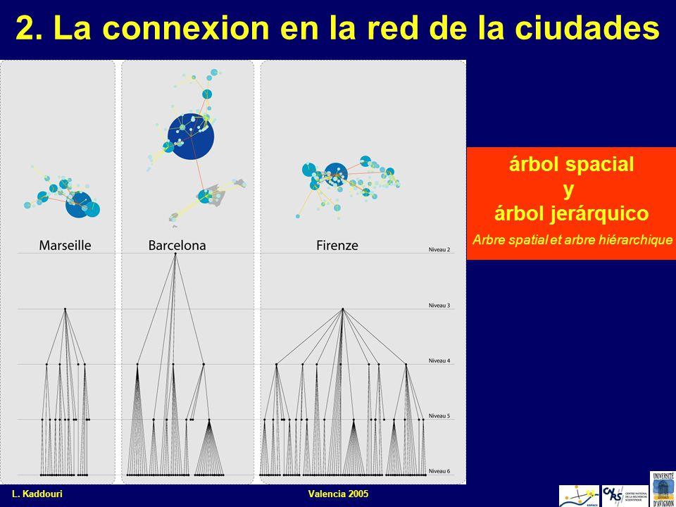 L. KaddouriValencia 200513 2. La connexion en la red de la ciudades árbol spacial y árbol jerárquico Arbre spatial et arbre hiérarchique