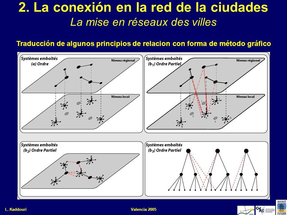 L. KaddouriValencia 20059 2. La conexión en la red de la ciudades La mise en réseaux des villes Traducción de algunos principios de relacion con forma