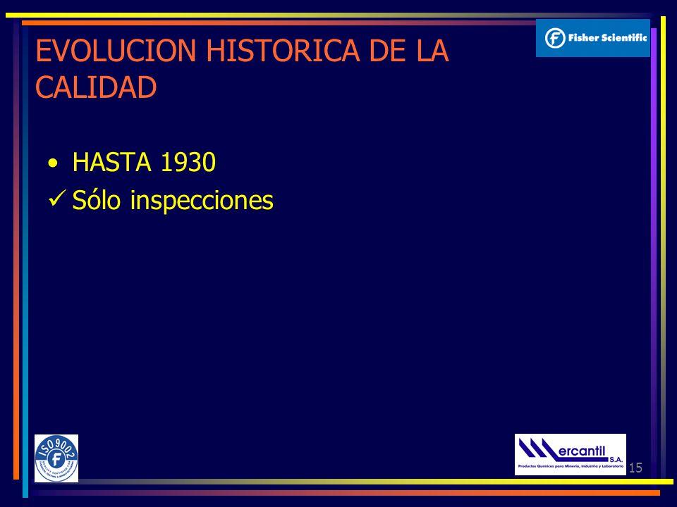 15 EVOLUCION HISTORICA DE LA CALIDAD HASTA 1930 Sólo inspecciones