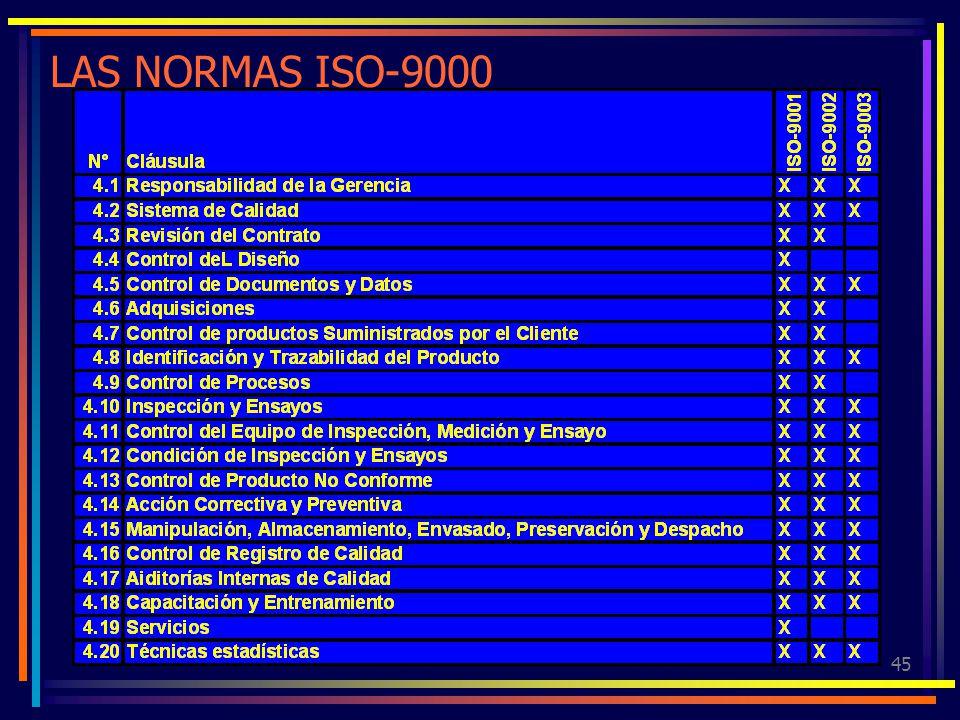 45 LAS NORMAS ISO-9000