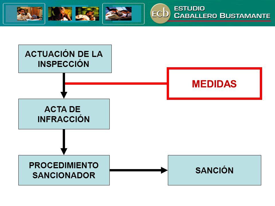 ACTUACIÓN DE LA INSPECCIÓN ACTA DE INFRACCIÓN SANCIÓN PROCEDIMIENTO SANCIONADOR MEDIDAS