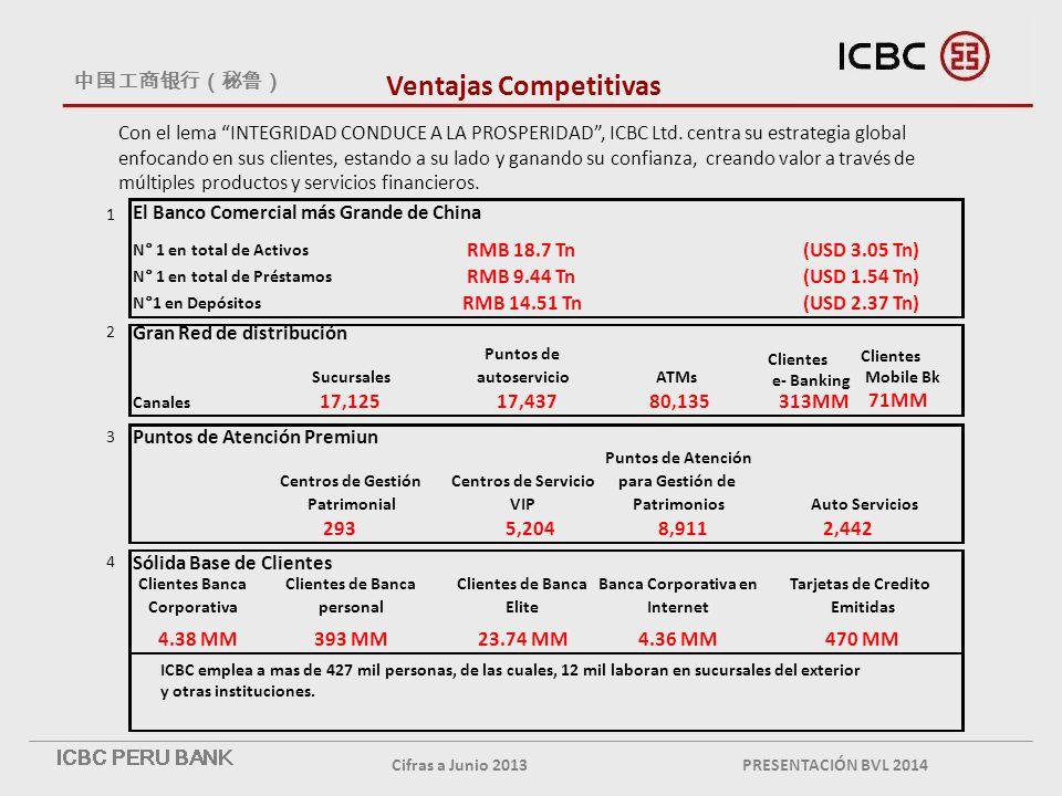 Ventajas Competitivas Cifras a Junio 2013 Con el lema INTEGRIDAD CONDUCE A LA PROSPERIDAD, ICBC Ltd.