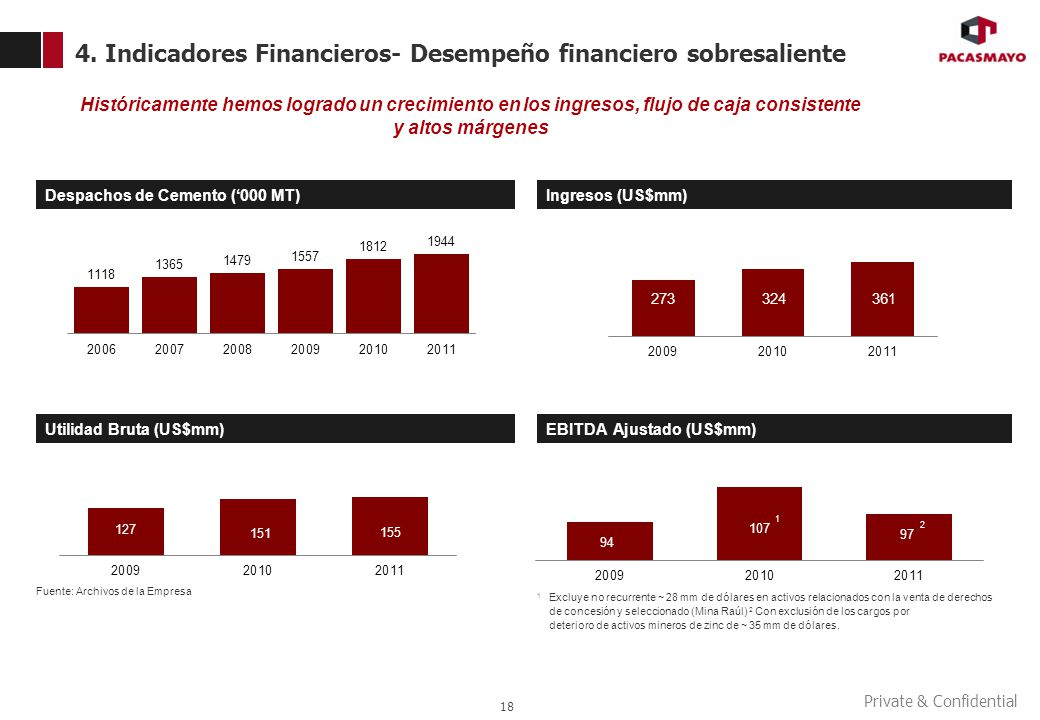 Private & Confidential 1 Excluye no recurrente ~ 28 mm de dólares en activos relacionados con la venta de derechos de concesión y seleccionado (Mina R