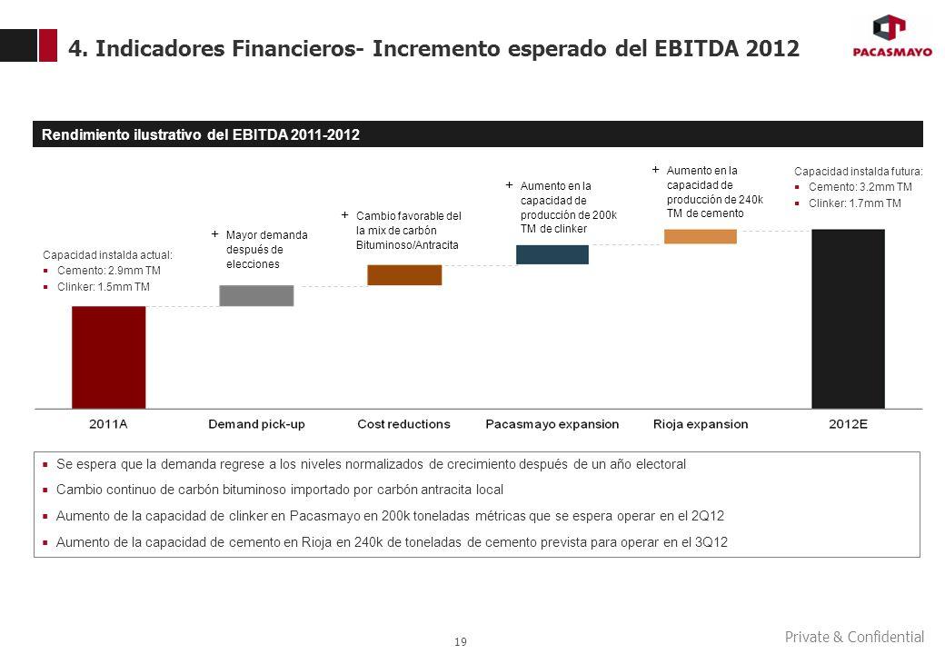 Private & Confidential 4. Indicadores Financieros- Incremento esperado del EBITDA 2012 19 Se espera que la demanda regrese a los niveles normalizados