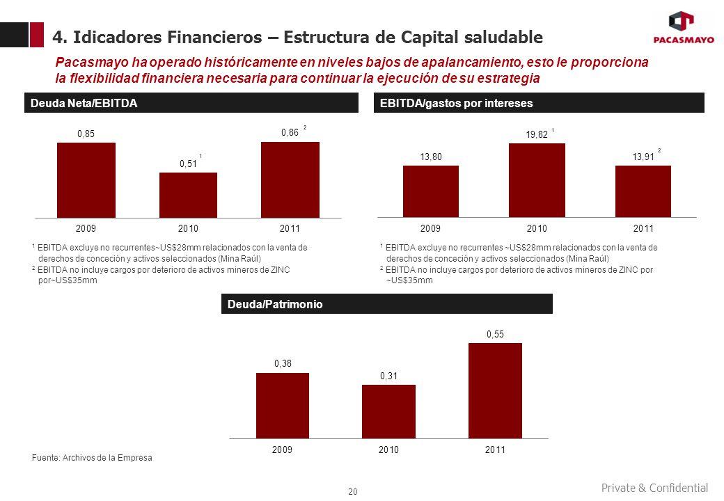 Private & Confidential 4. Idicadores Financieros – Estructura de Capital saludable 20 Pacasmayo ha operado históricamente en niveles bajos de apalanca