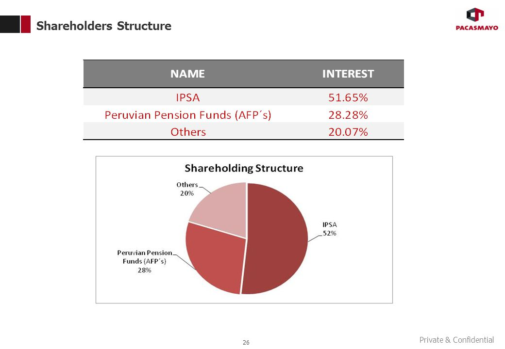 Private & Confidential Shareholders Structure 26