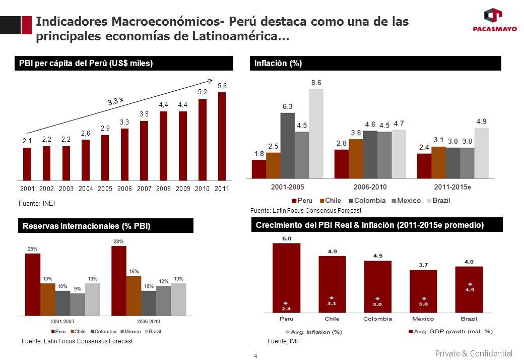 Private & Confidential 4 3.3 x PBI per cápita del Perú (US$ miles) Fuente: INEI Inflación (%) Reservas Internacionales (% PBI) Fuente: Latin Focus Con