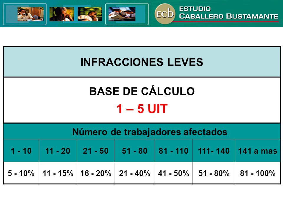 INFRACCIONES LEVES Número de trabajadores afectados 1 - 1011 - 2021 - 5051 - 8081 - 110111- 140141 a mas 5 - 10%11 - 15%16 - 20%21 - 40%41 - 50%51 - 8