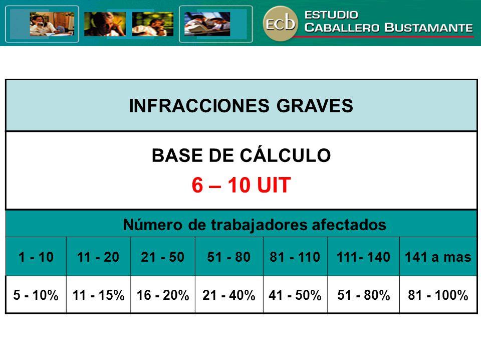 INFRACCIONES GRAVES Número de trabajadores afectados 1 - 1011 - 2021 - 5051 - 8081 - 110111- 140141 a mas 5 - 10%11 - 15%16 - 20%21 - 40%41 - 50%51 -